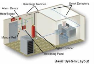 Sistema Pre-diseñado Agente Limpio Novec1230, CEL Fire Extinguishers & More Puerto Rico